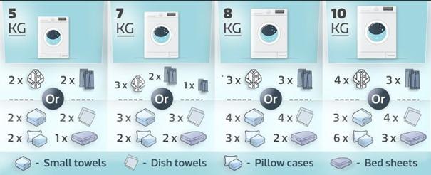 راهنمای جامع اندازه و ظرفیت ماشین های لباسشویی